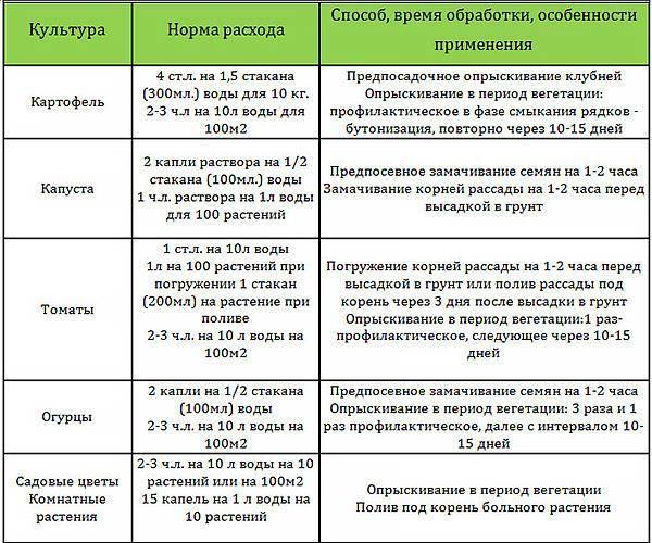 Фитоспорин, инструкция по применению фунгицида