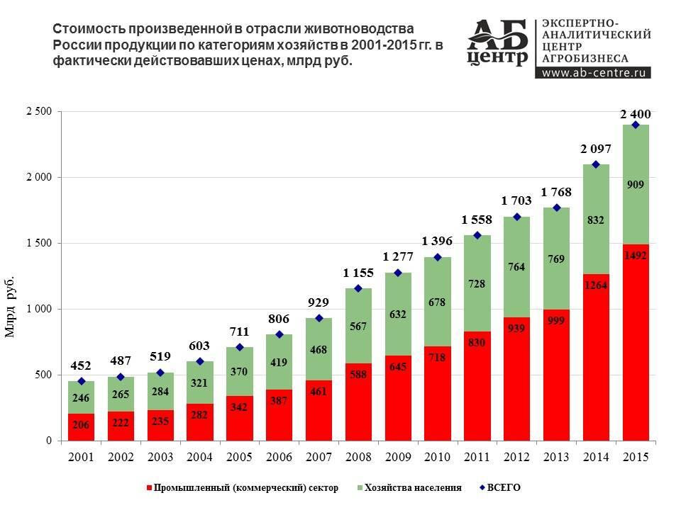 Животноводство в россии