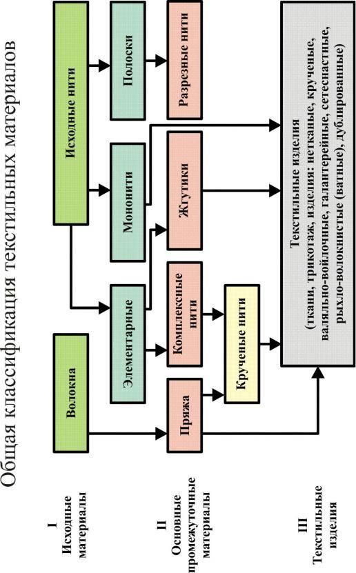 Что можно делать из овечьей шерсти, виды и классификация волокон