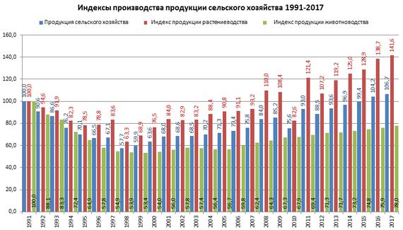 Карта развития овцеводства в россии и в каких регионах развита отрасль