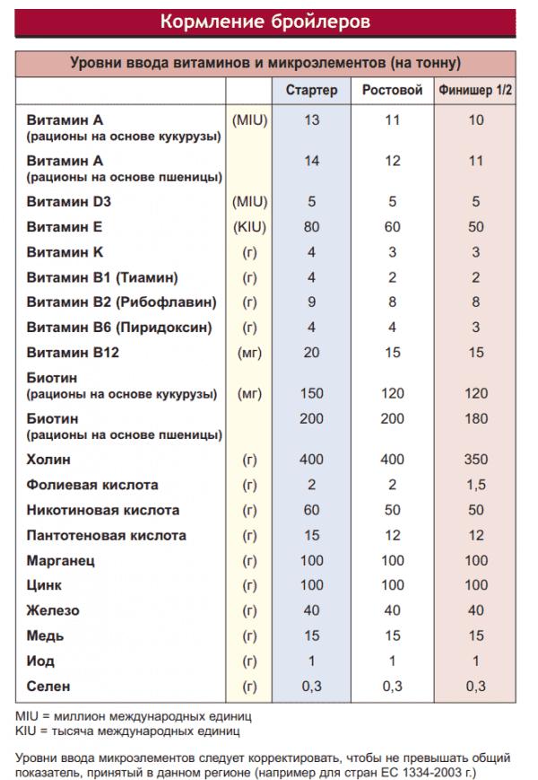 Бройлер кобб 500 – чешские мясные куры с буйным ростом. основные характеристики, нюансы содержания