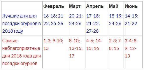 Благоприятные дни для посадки огурцов по лунному календарю в мае