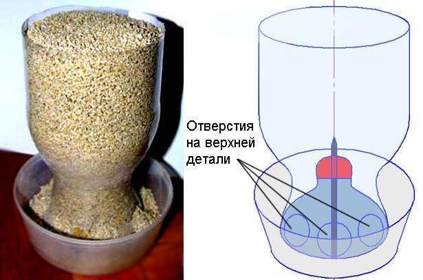 Бункерные кормушки для кур: описание и изготовление