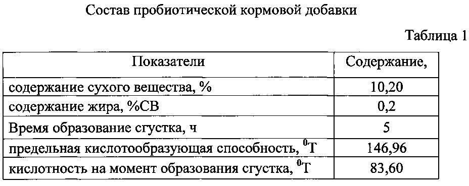 Таблица температур для бройлеров