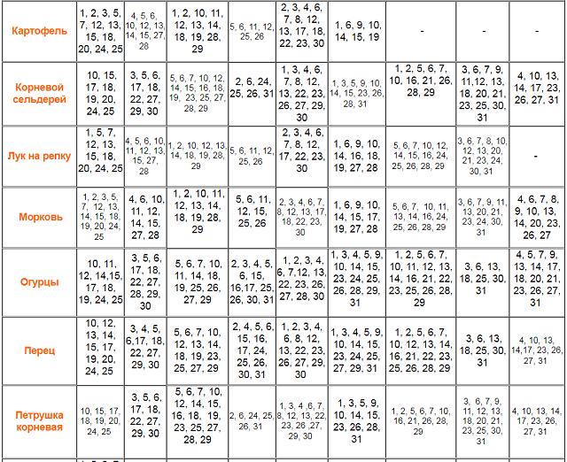 Лунный календарь садовода и огородника на 2020 год