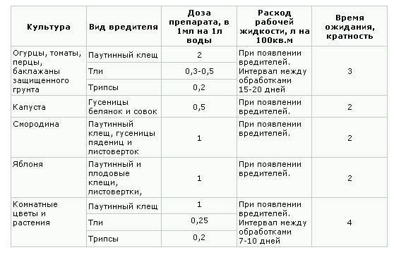 Инструкция по применению, как обрабатывать огурцы Фитовермом