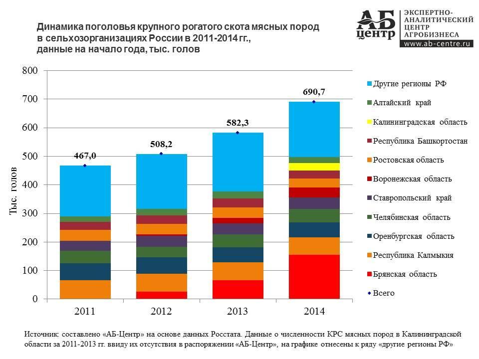 Скотоводство россии в 2016 году, данные на 1 октября