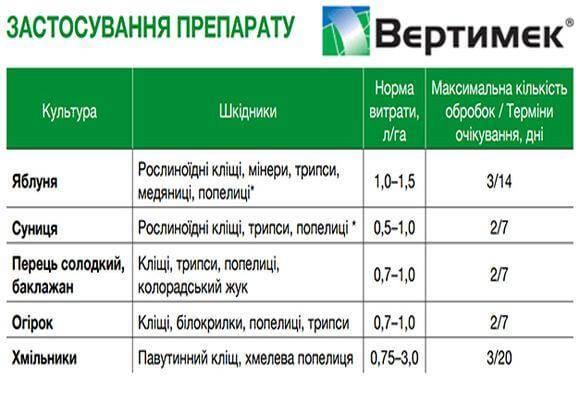 Применение вертимек для огурцов: инструкция по обработке от вредителей